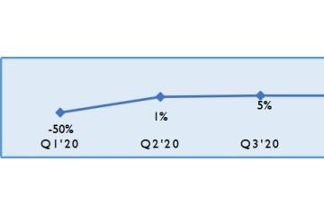 铂金首饰市场面临关注度挑战 国际铂金协会(PGI®)2021第一季度铂金首饰市场回顾